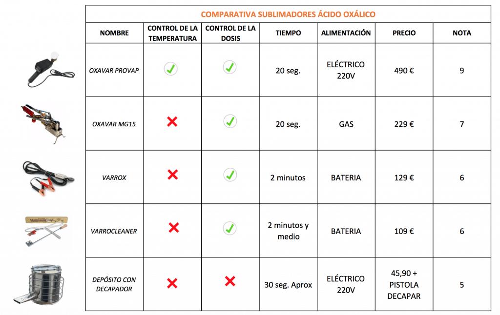 tabla comparativa sublimadores oxalico